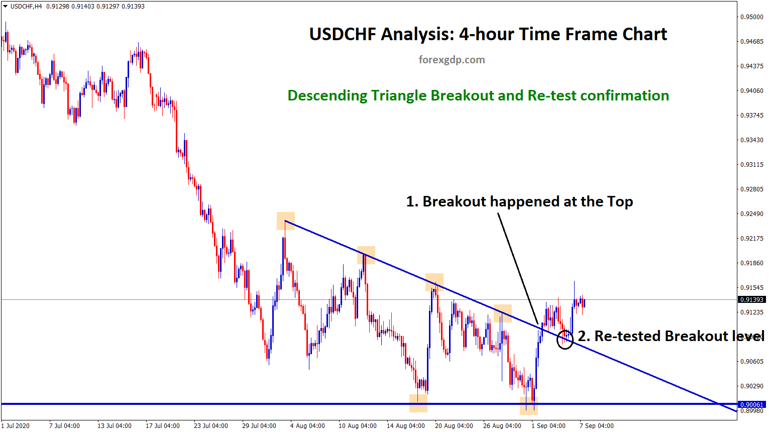 usdchf descending triangle breakout and retest confirm