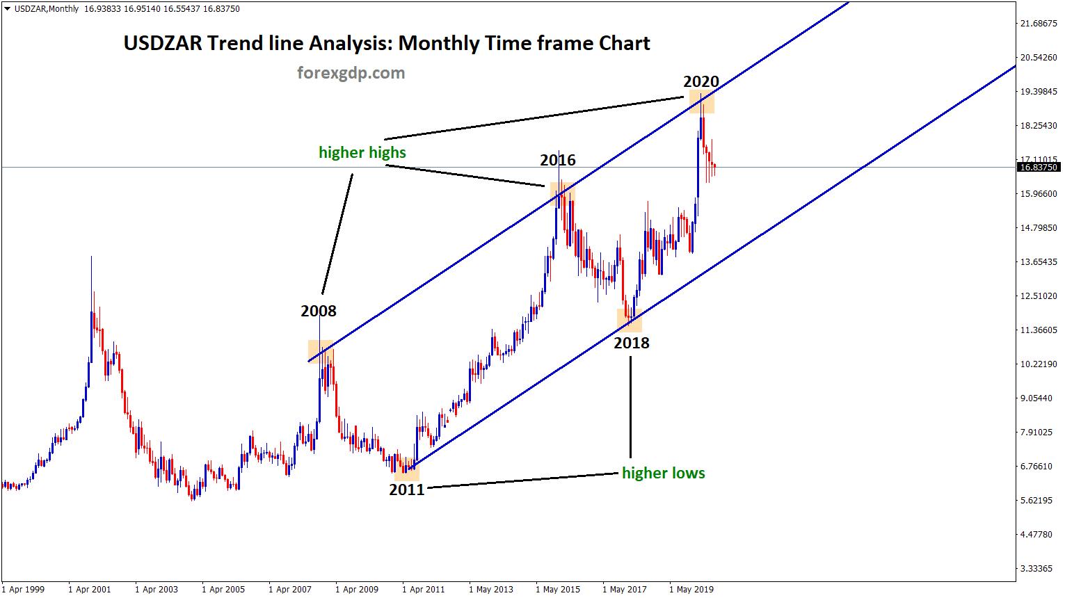 usdzar trend line analysis