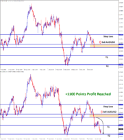 1100 points profit in sell audusd signal