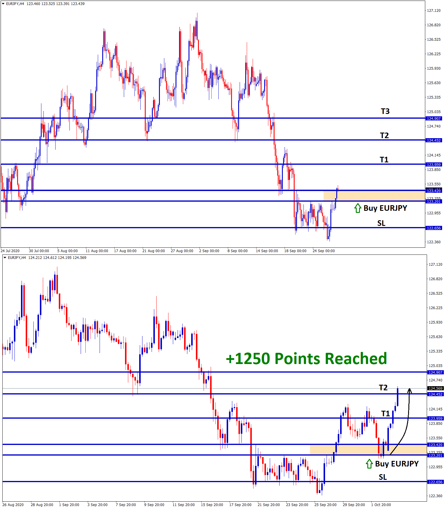 1250 points reached in eurjpy buy signal