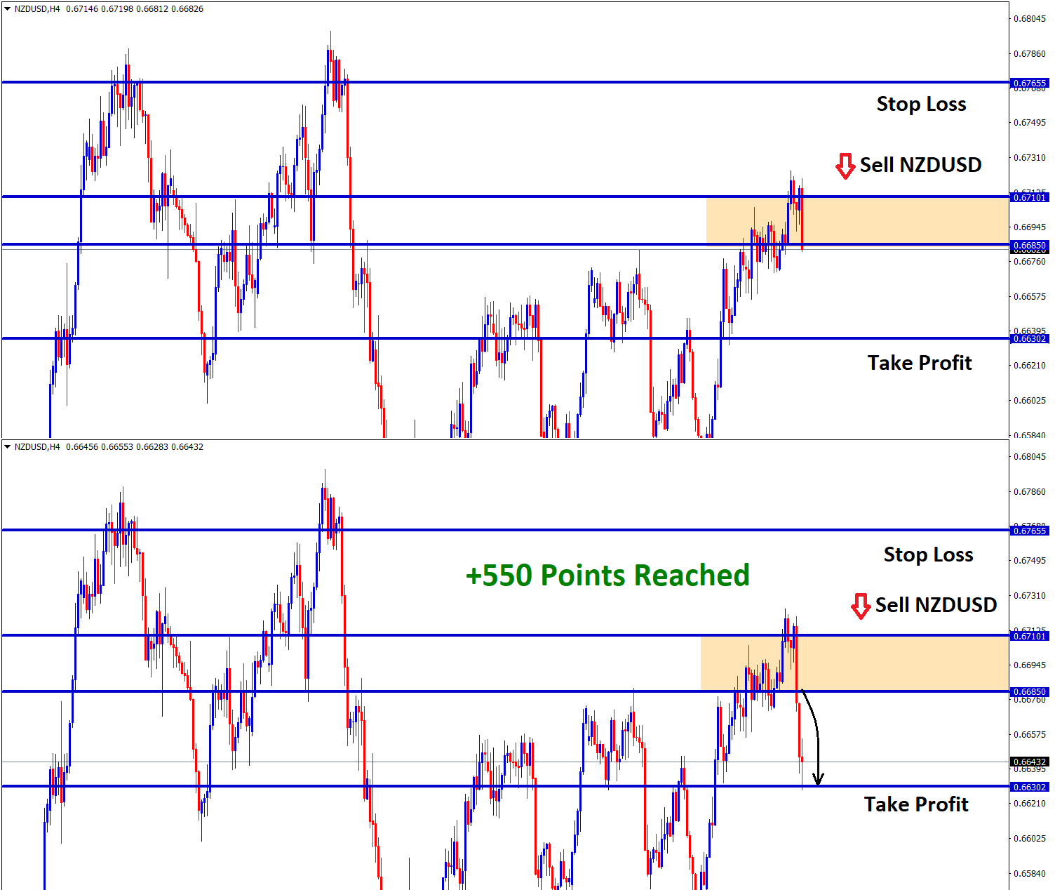 550 points in nzdusd sell h4 trade