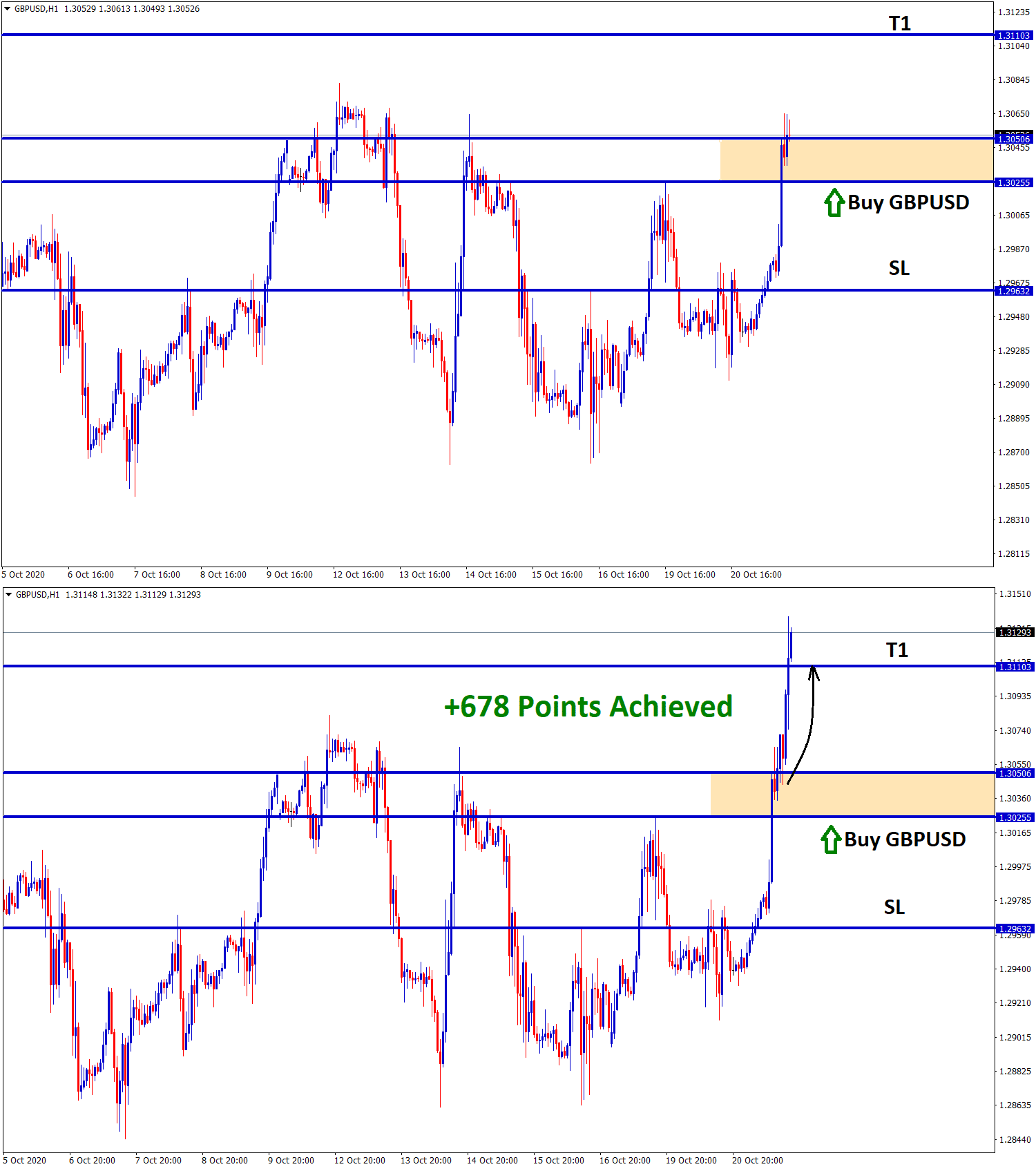 678 points achieved in gbpusd buy trade signal