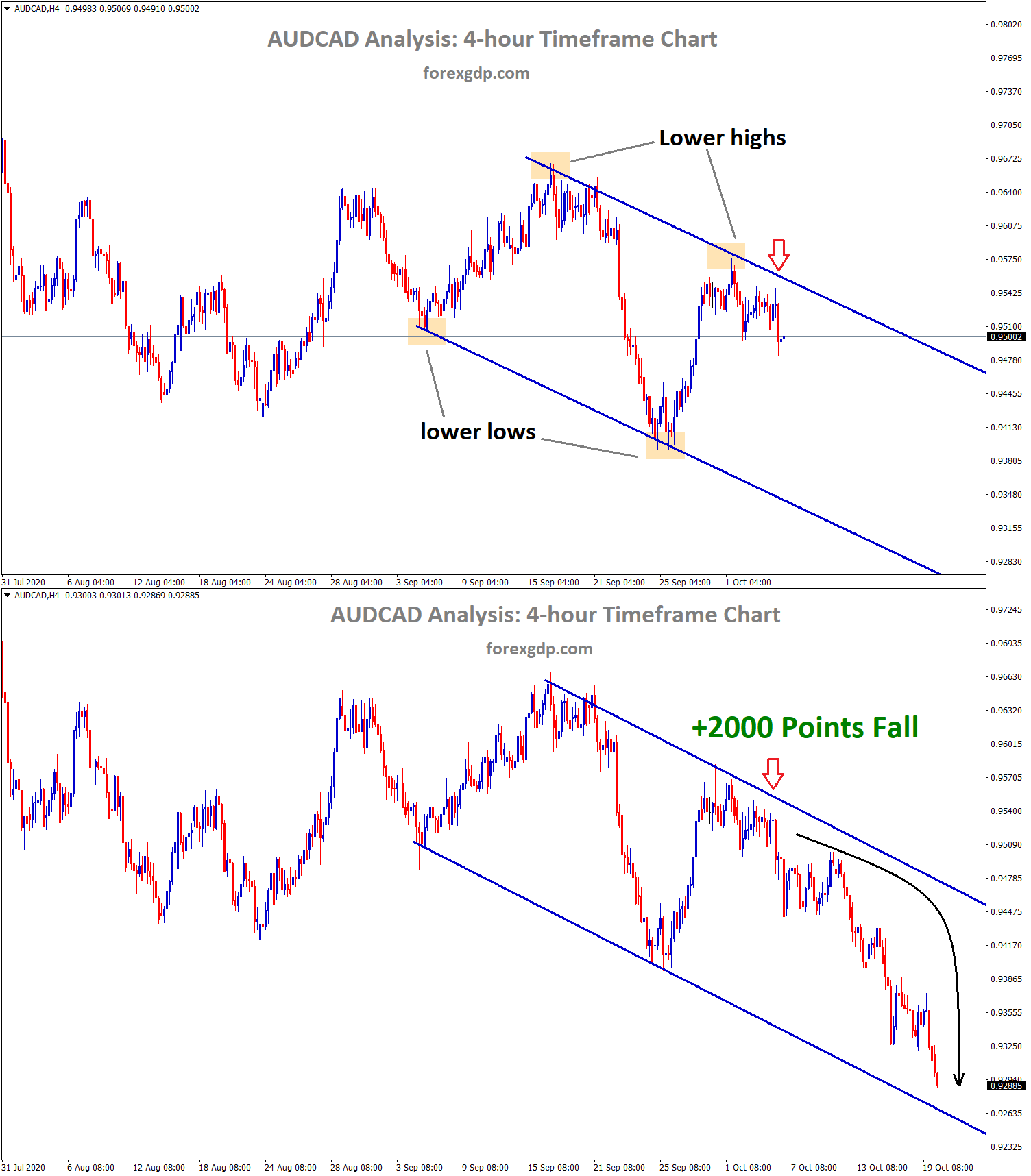 AUDCAD falls 2000 points from lower high