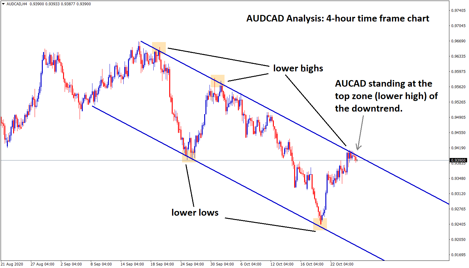AUDCAD reached the top zone of the downtrend line h4