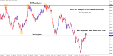 AUDCAD support converted into new resistance level now
