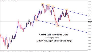 Chfjpy downtrend range in daily chart