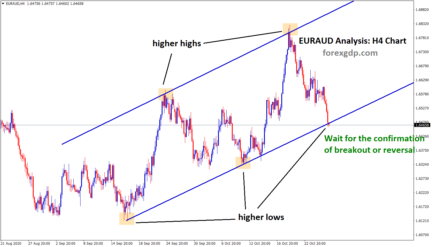 EURAUD Uptrend higher low analysis
