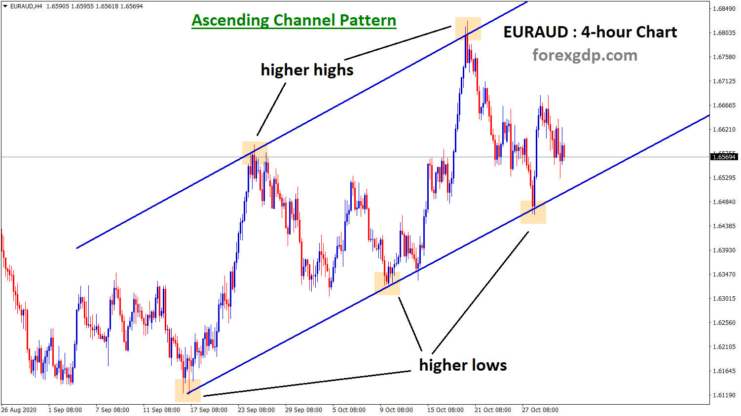 EURAUD has formed an ascending channel pattern in the h4 chart