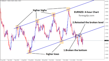 EURNZD has broken the bottom and retested the broken level