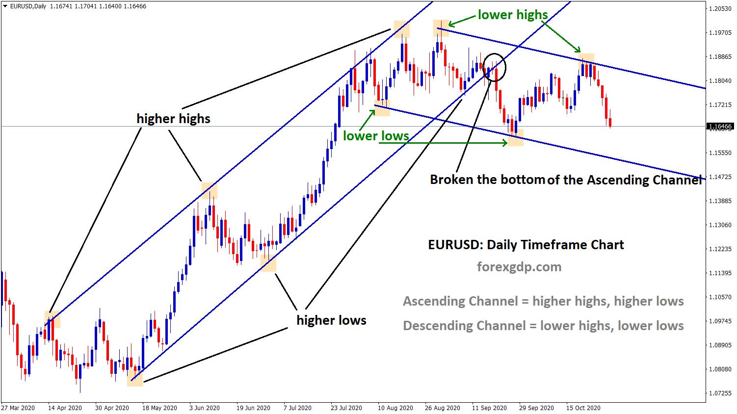 EURUSD ascending and descending channel formed