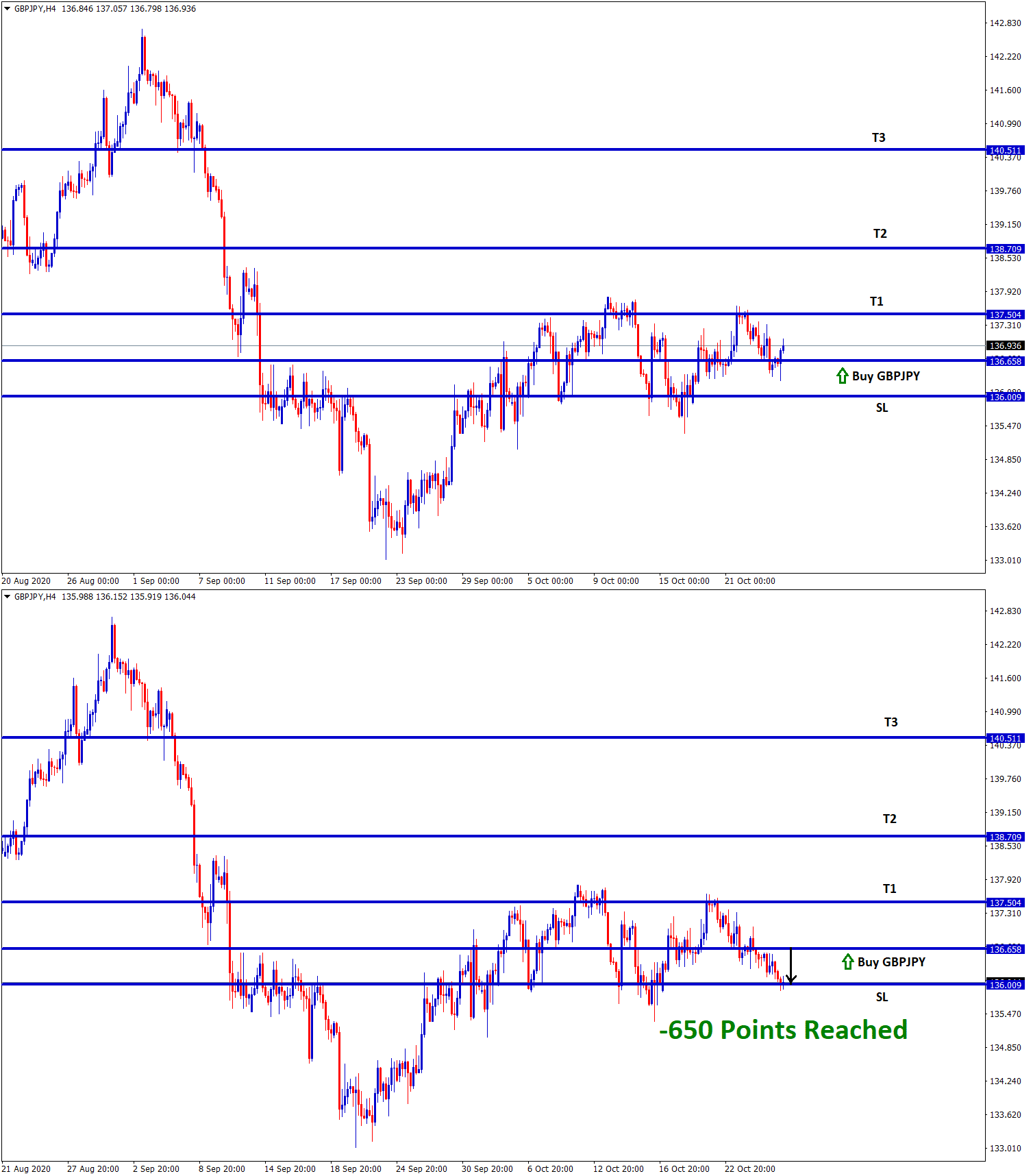 GBPJPY SL reached after breaking higher low
