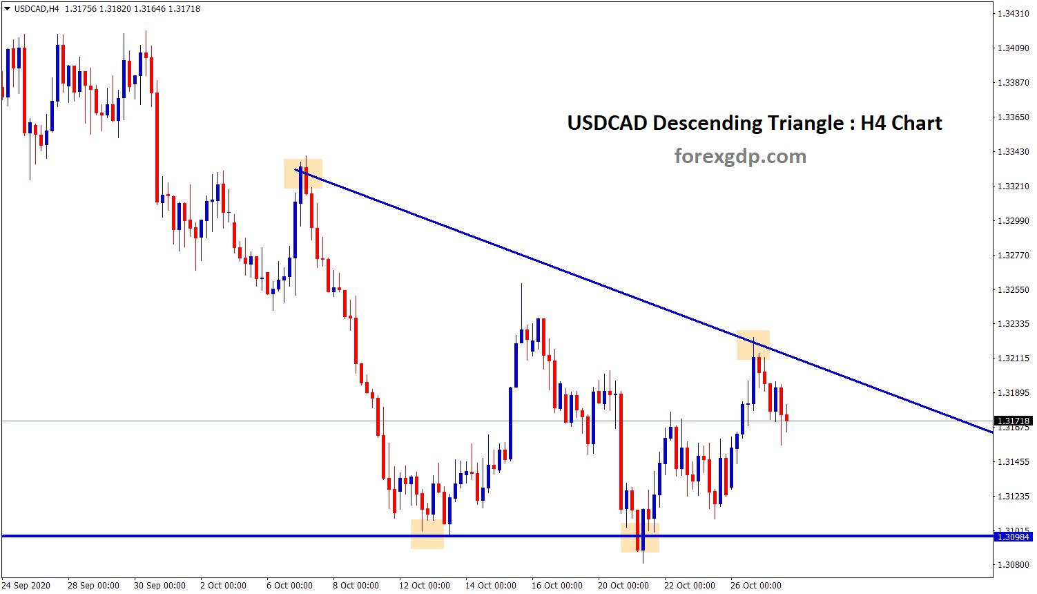 USDCAD descending triangle pattern in the 4 hour chart