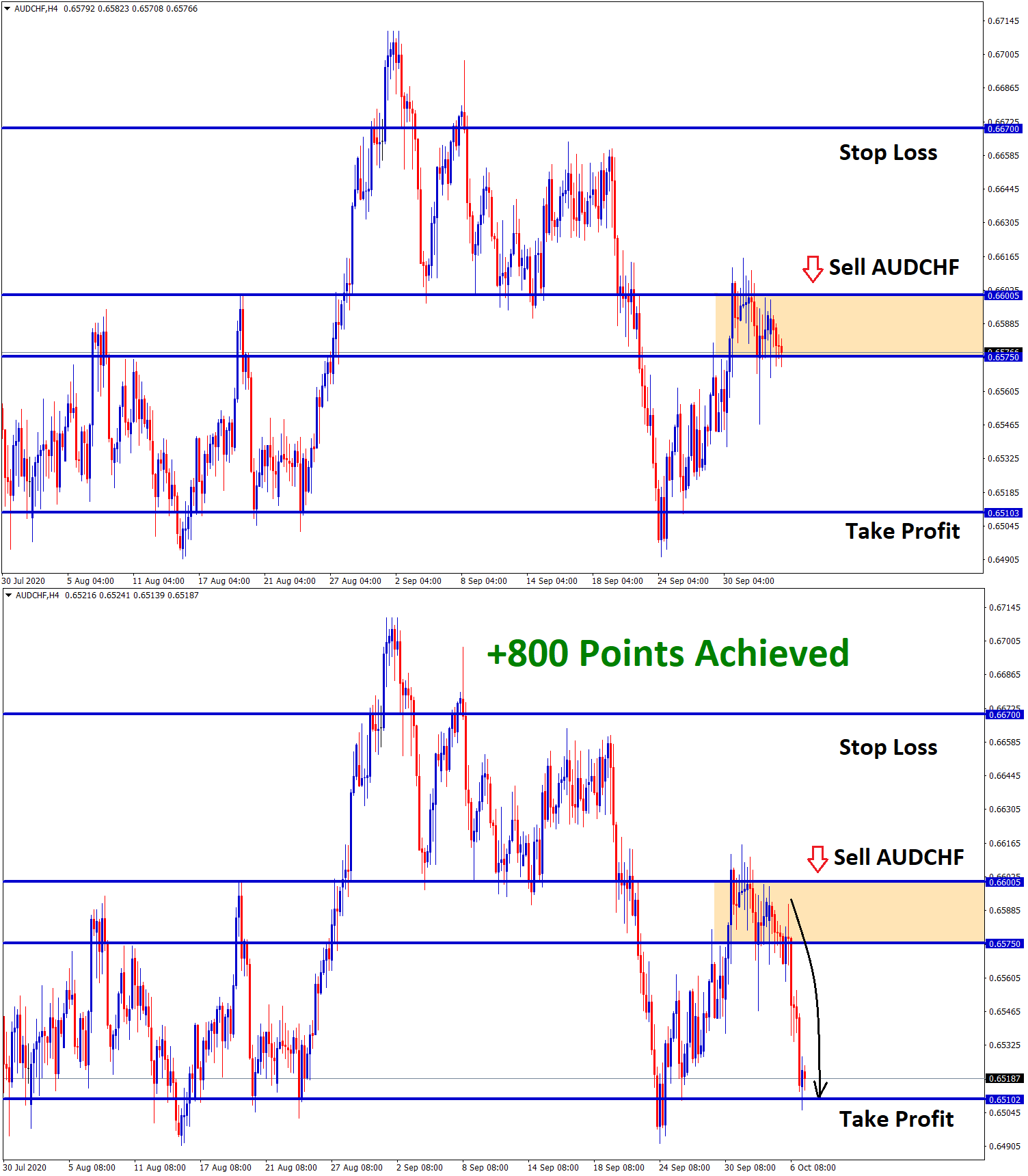 audchf achieved 800 points in sell after retest of descending triangle