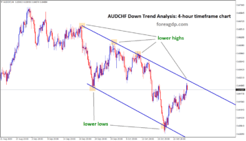 audchf downtrend lower high