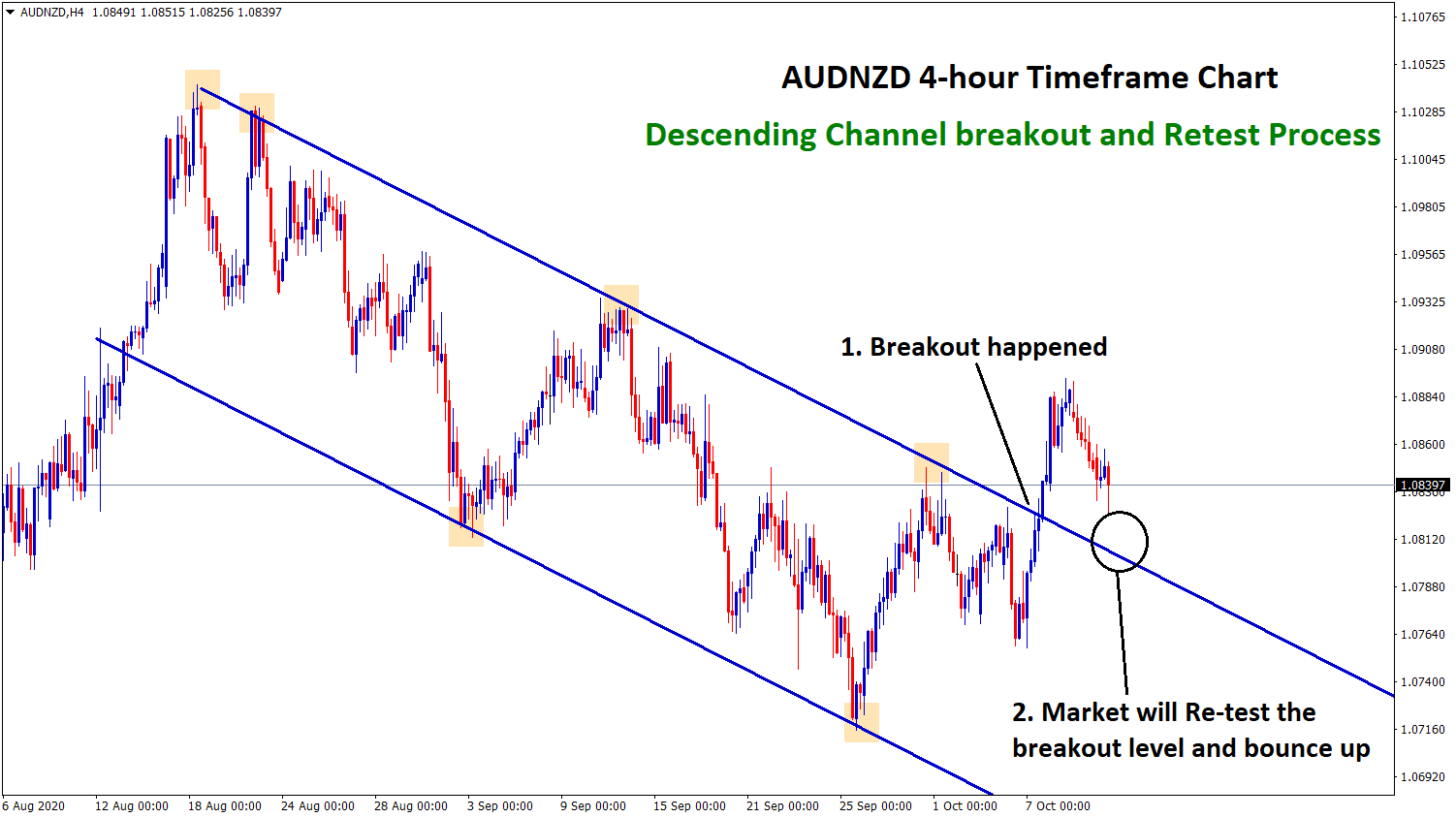 audnzd going to retest the breakout level