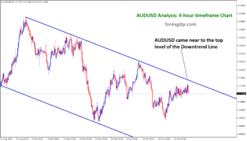 audusd came near to the top of the down trend line