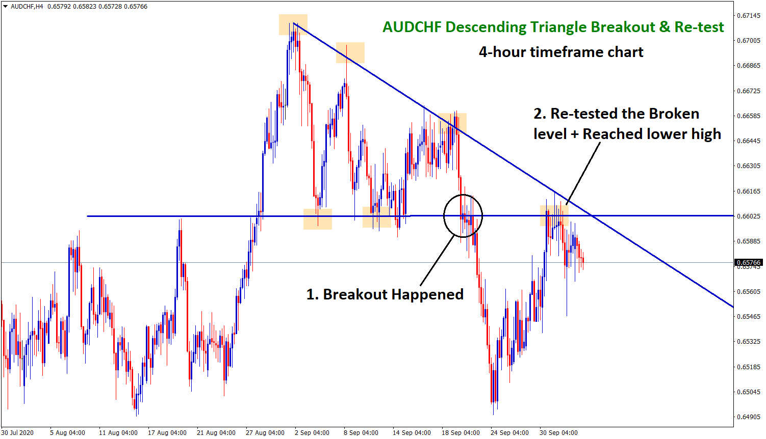 descending Triangle breakout and retest strategy