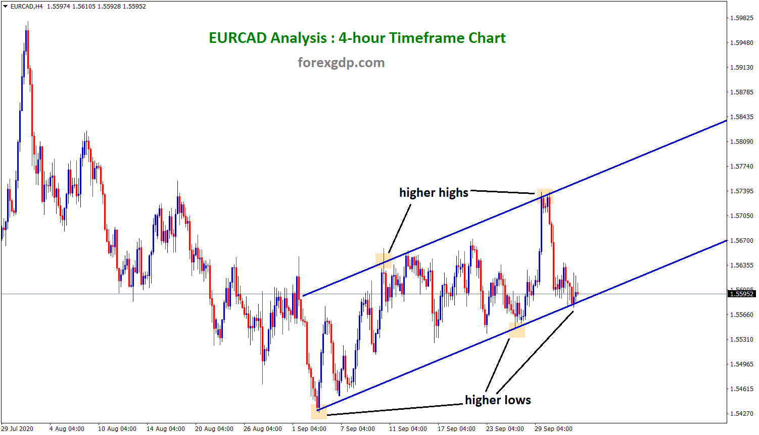 eurcad bouncing back from higher lows in 4h