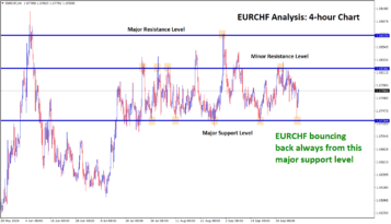 eurchf support resistance level analysis in h4