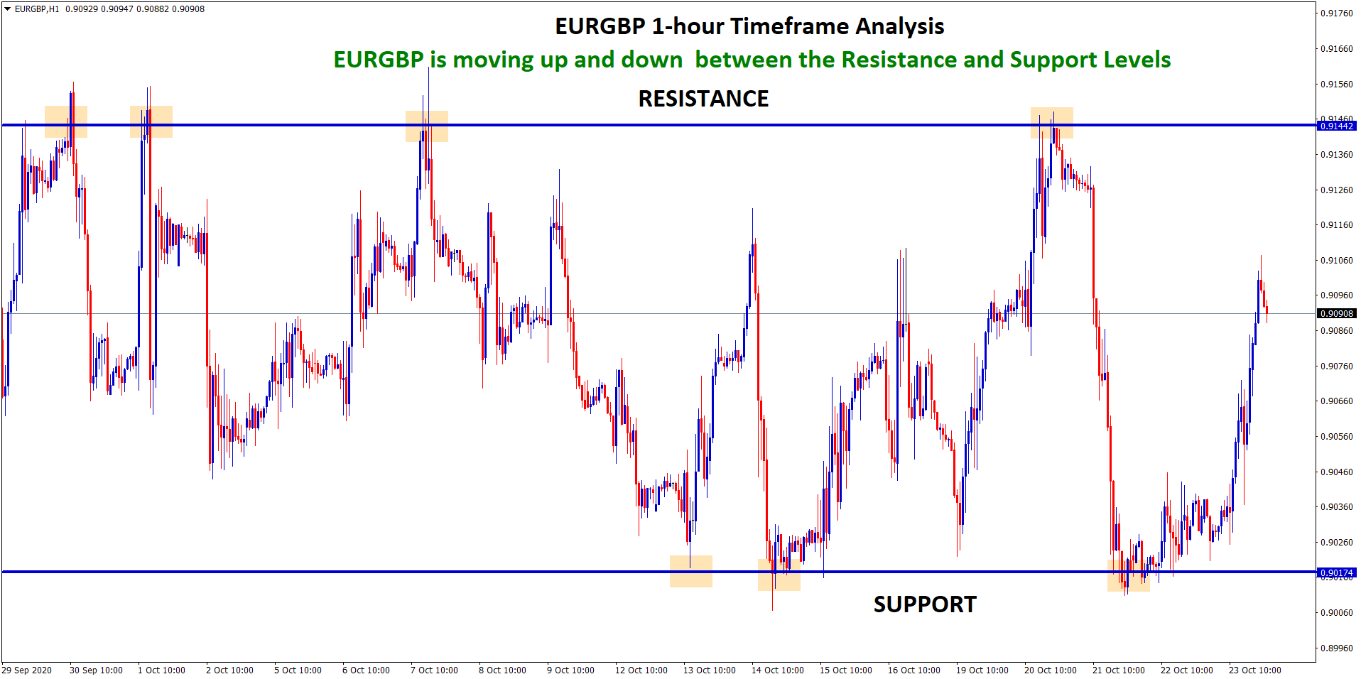 eurgbp up and down between the SR levels