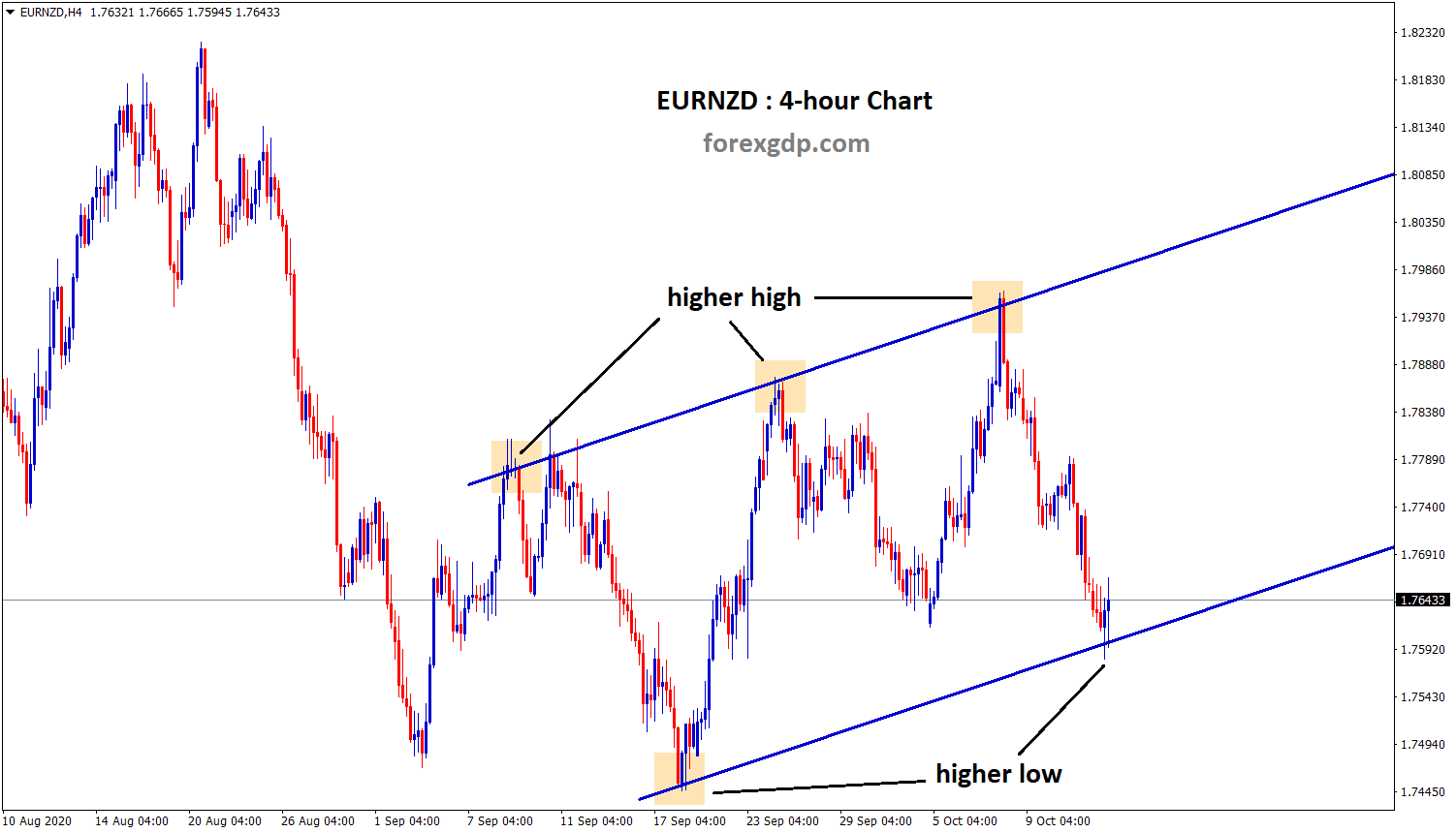eurnzd at the higher low zone now