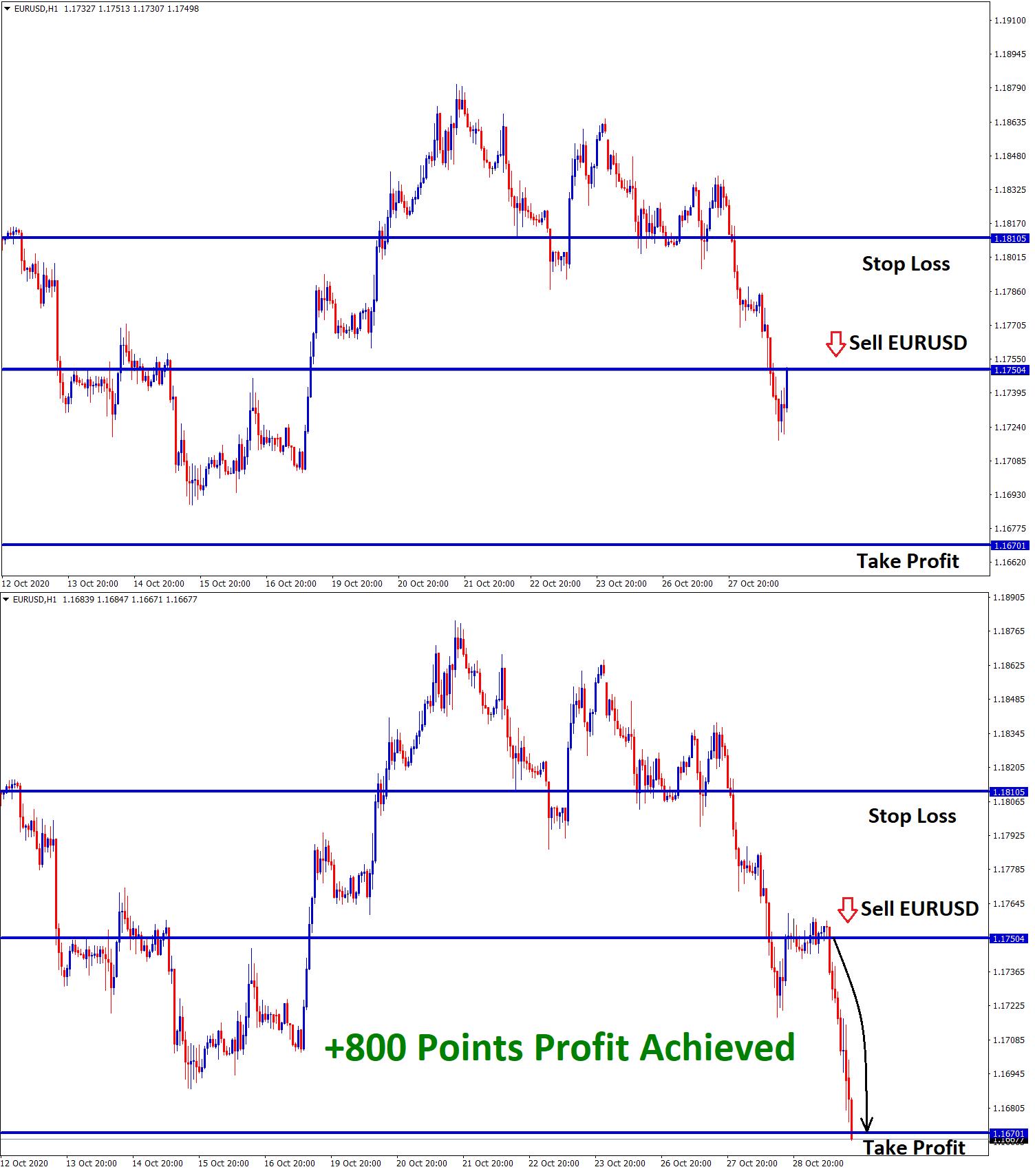eurusd achieved 800 points profit after breakout