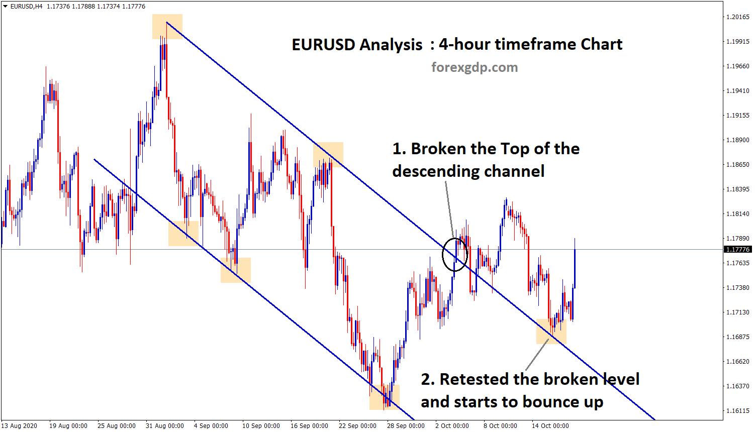eurusd broken descending channel and bouncing up