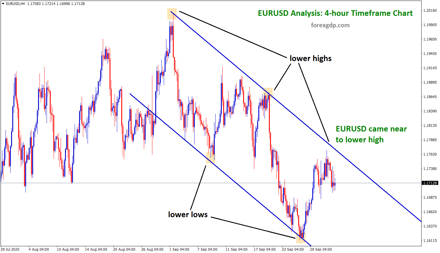 eurusd came near to lowe high in 4h