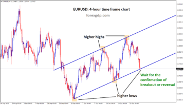 eurusd reached the higher lows support of the uptrend