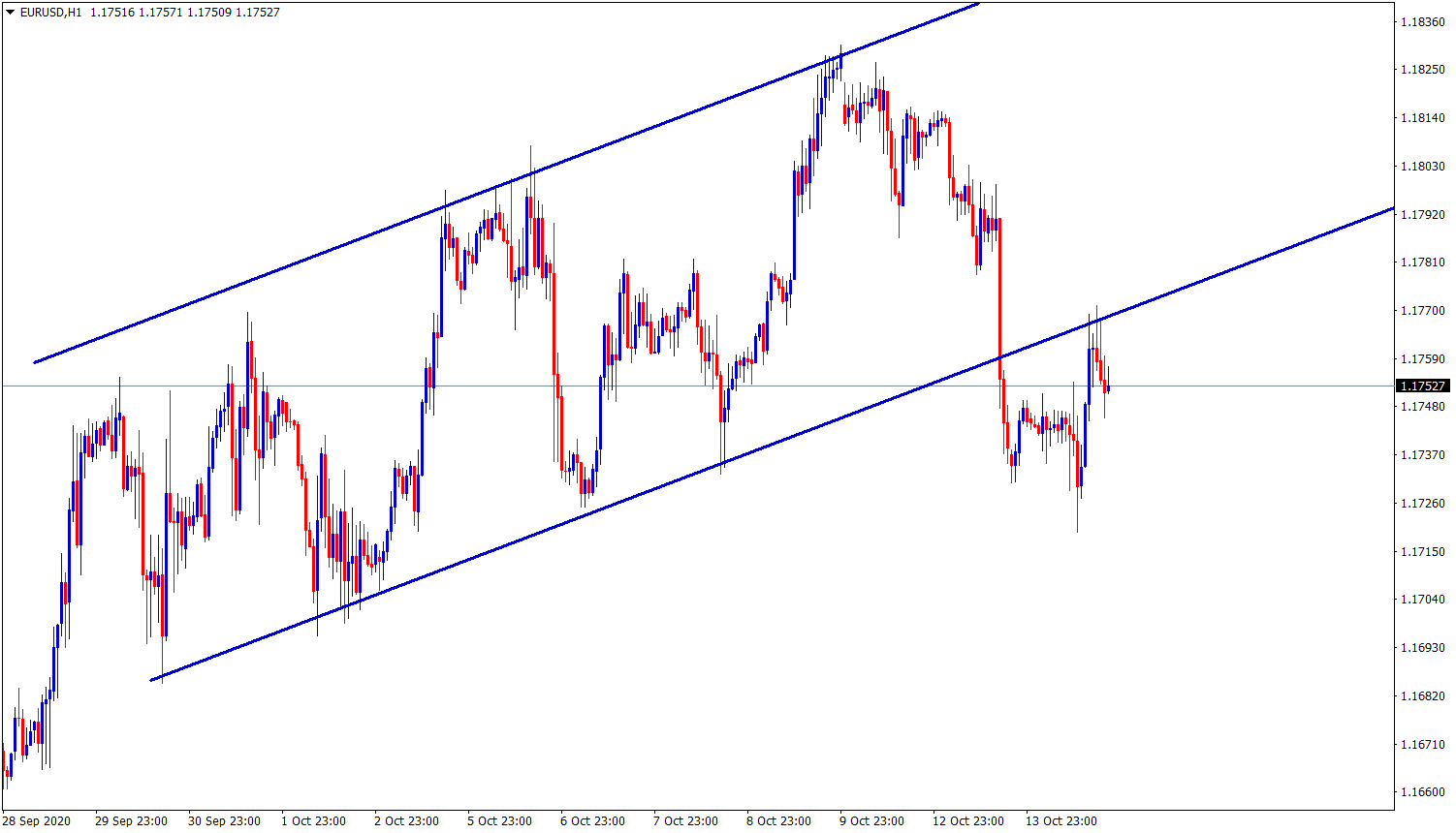 eurusd struggling to move up or down
