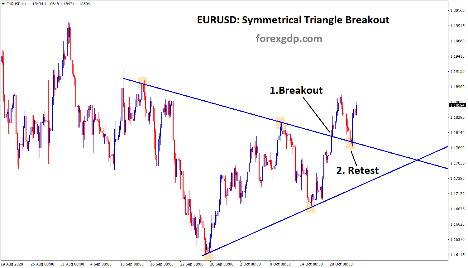eurusd symmetrical triangle breakout and retest in eurusd