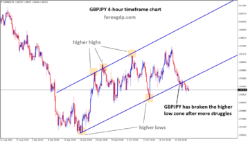 gbpjpy has broken the higher low after struggles