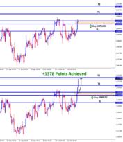 gbpusd achieved 1378 points profit