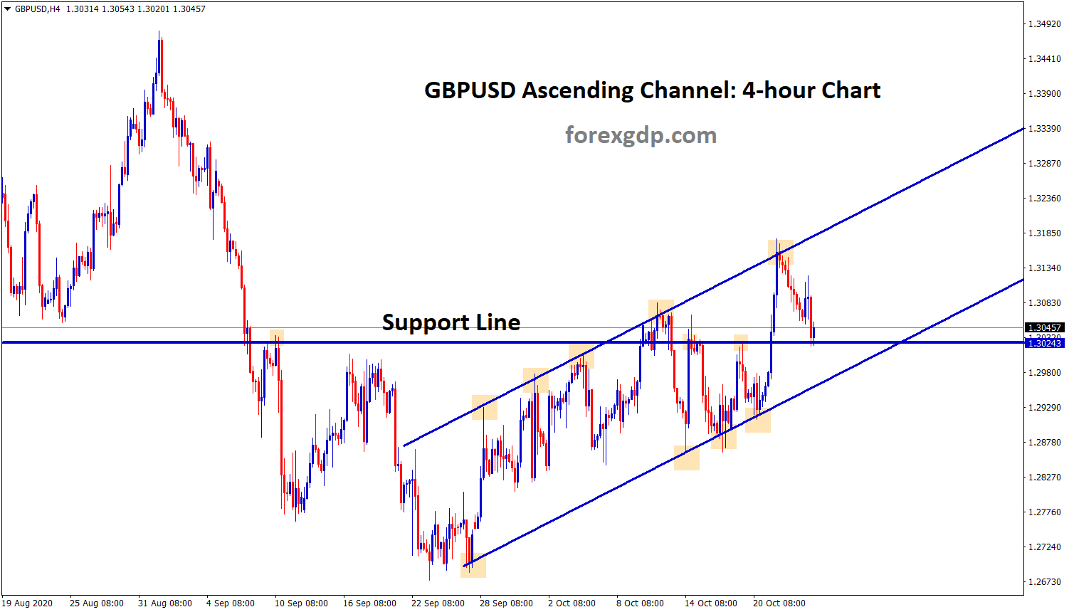 gbpusd moving in an ascending channel