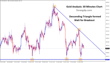 gold has formed a descending triangle m30 wait for breakout