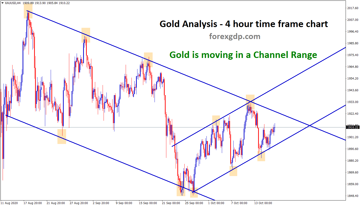 gold is moving in an channel range