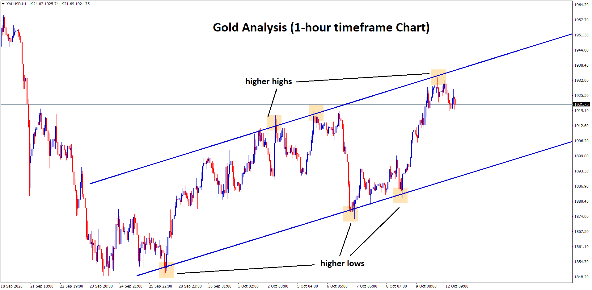 gold reach the higher high in 1hr 1