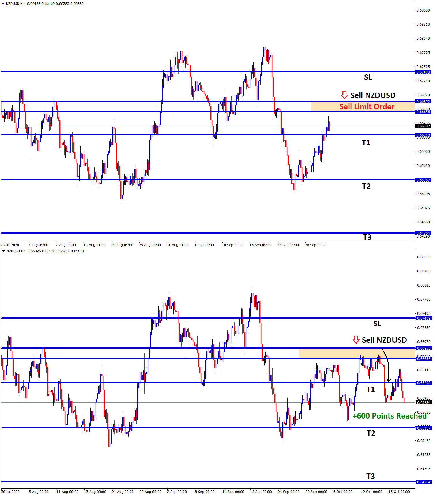 nzdusd achieved 600 Points sell limit order