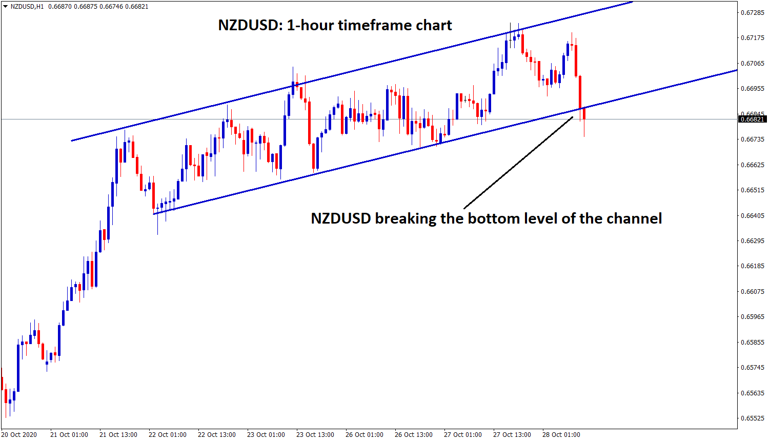 nzdusd breaking the bottom level of the channel