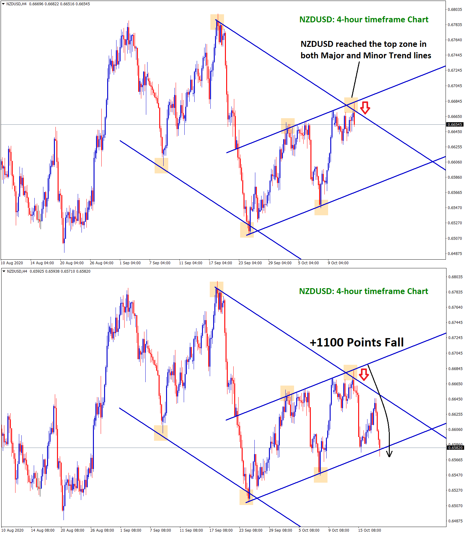 nzdusd fall from the top major and minor trend line