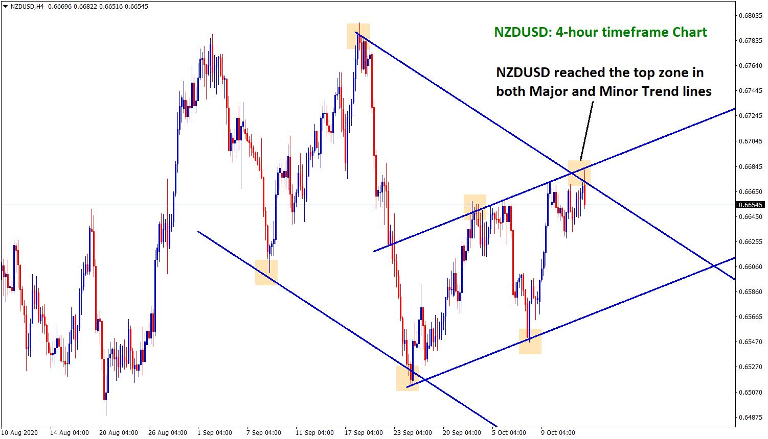 nzdusd reach the top in major and minor trend line