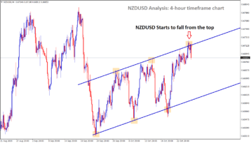 nzdusd starts to fall from the top