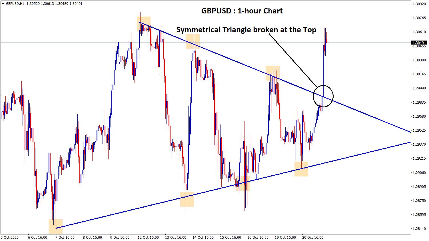 symmetrical triangle breakout in GBPUSD h1