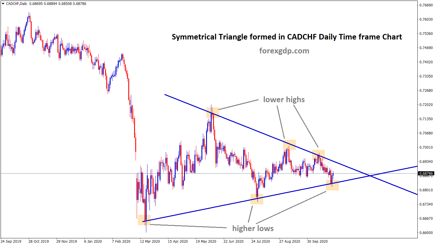 symmetrical triangle in forex cadchf pair