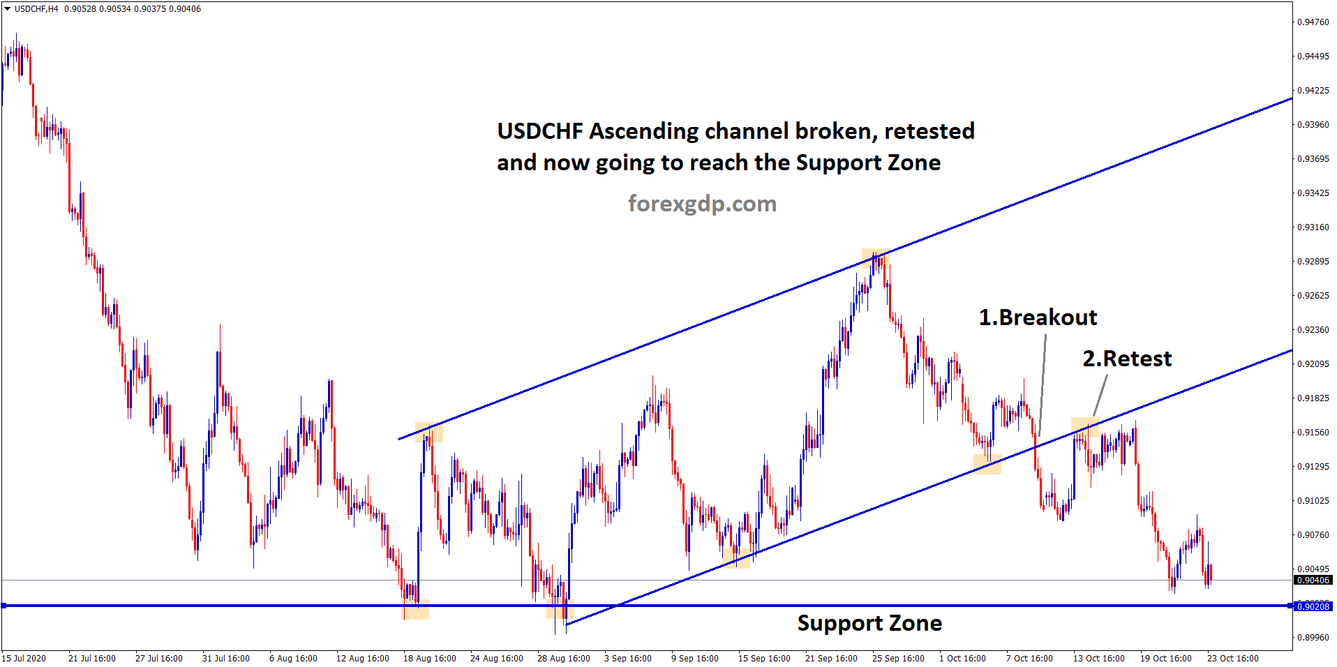 usdchf broken the ascending channel bottom retested and now going to reach the support