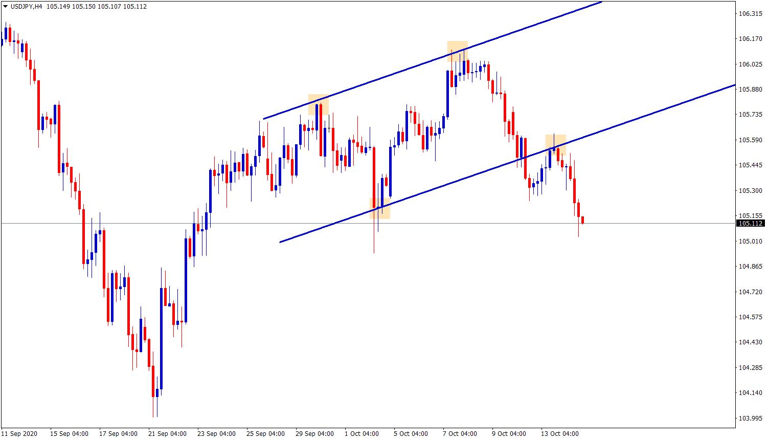 usdjpy broken and retested in ascending channel