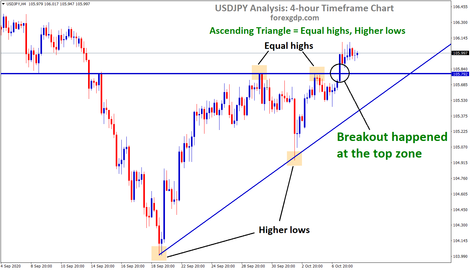 usdjpy broken the top zone of the Ascending Triangle in h4