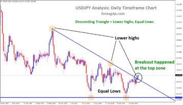 usdjpy broken the top zone of the Descending Triangle