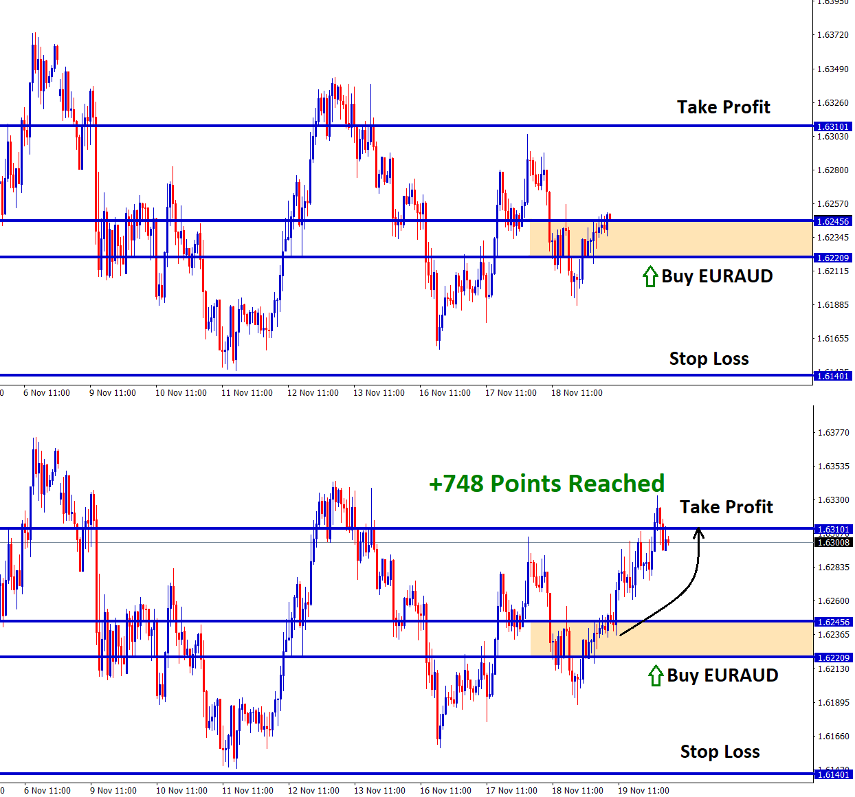 748 points reached in EURAUD Buy
