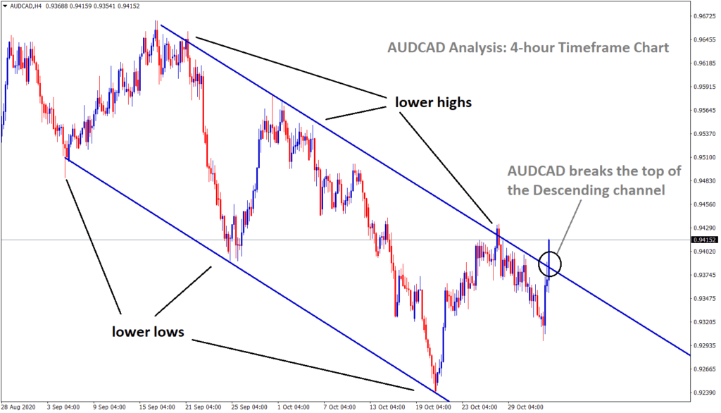 AUDCAD breaks the top of the descending channel
